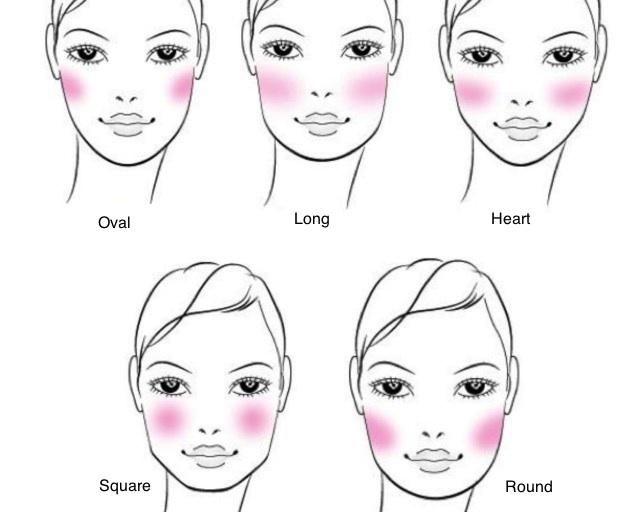 Blush For Face Shape